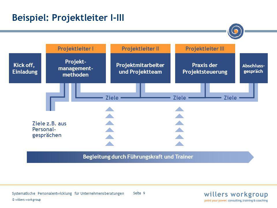 © willers workgroup Systematische Personalentwicklung für Unternehmensberatungen Seite 9 Projekt- management- methoden Projektleiter I Beispiel: Proje