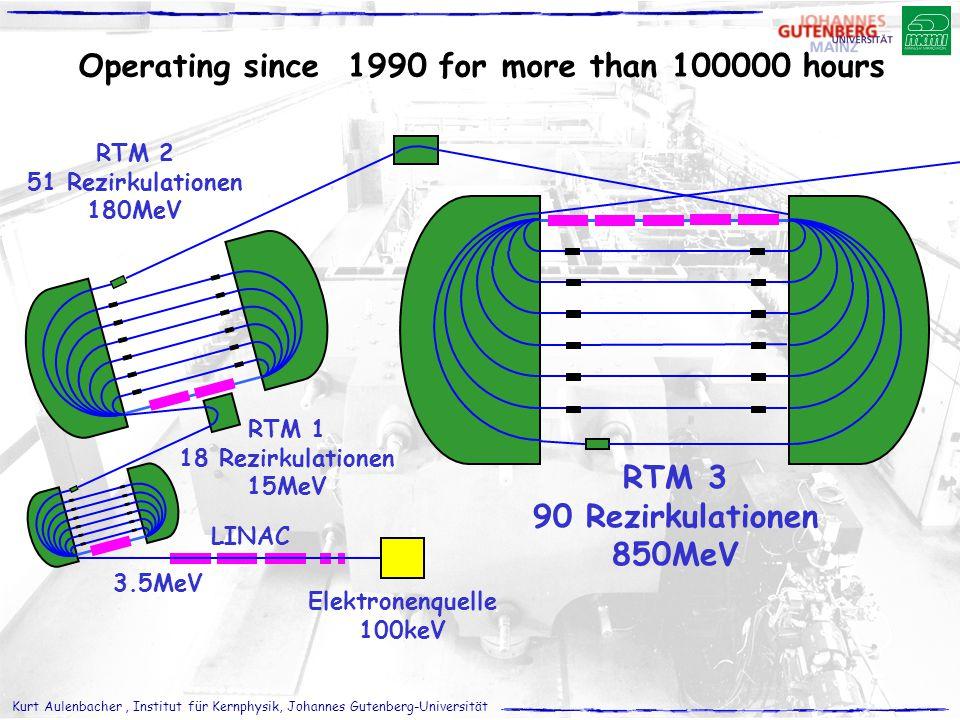 Kurt Aulenbacher, Institut für Kernphysik, Johannes Gutenberg-Universität RTM 3 90 Rezirkulationen 850MeV 3.5MeV RTM 1 18 Rezirkulationen 15MeV RTM 2