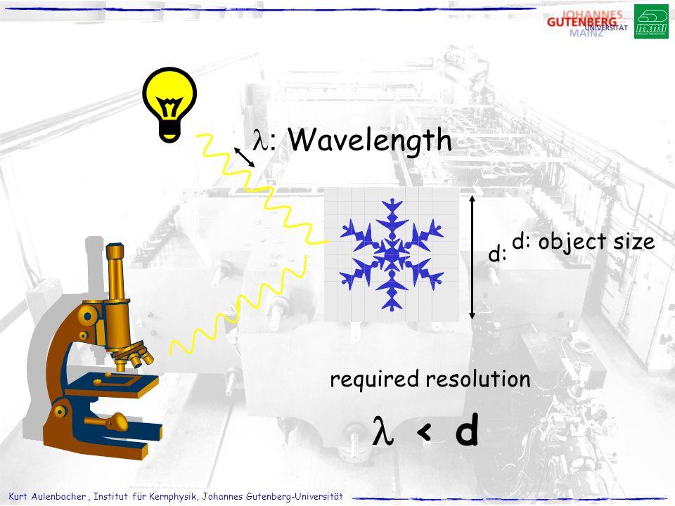 Kurt Aulenbacher, Institut für Kernphysik, Johannes Gutenberg-Universität d: d: object size : Wavelength < d required resolution