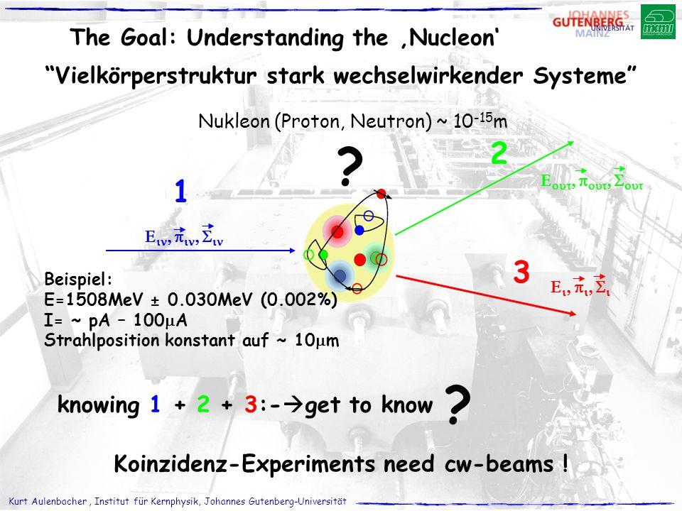Kurt Aulenbacher, Institut für Kernphysik, Johannes Gutenberg-Universität       Beispiel: E=1508MeV ± 0.030MeV (0.002%) I= ~ pA – 100  A St