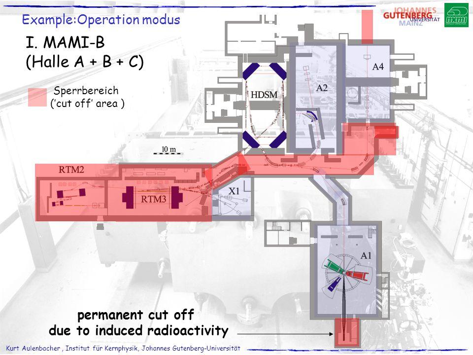 Kurt Aulenbacher, Institut für Kernphysik, Johannes Gutenberg-Universität I. MAMI-B (Halle A + B + C) Example:Operation modus Sperrbereich ('cut off'