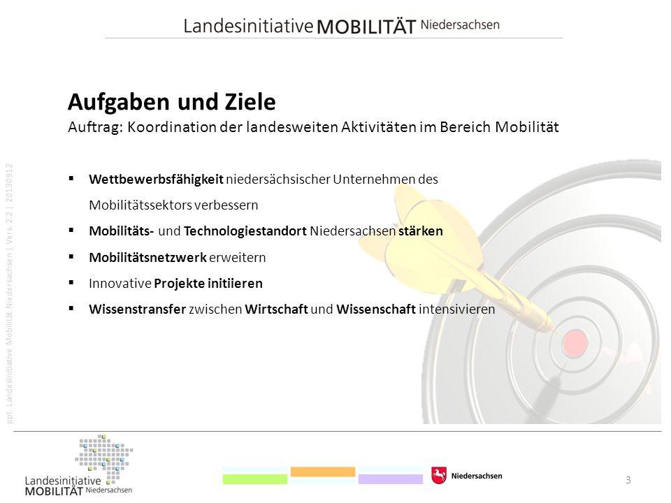 ppt. Landesinitiative Mobilität Niedersachsen   Vers. 2.2   20130912 Aufgaben und Ziele Auftrag: Koordination der landesweiten Aktivitäten im Bereich