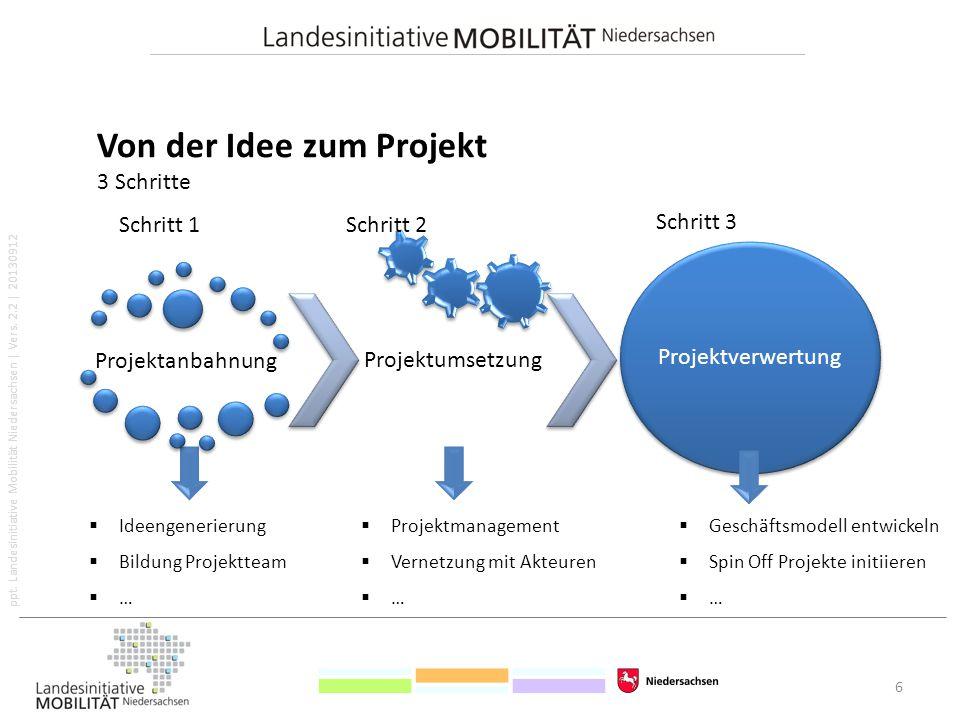 ppt. Landesinitiative Mobilität Niedersachsen   Vers. 2.2   20130912 Von der Idee zum Projekt 3 Schritte 6  Ideengenerierung  Bildung Projektteam 