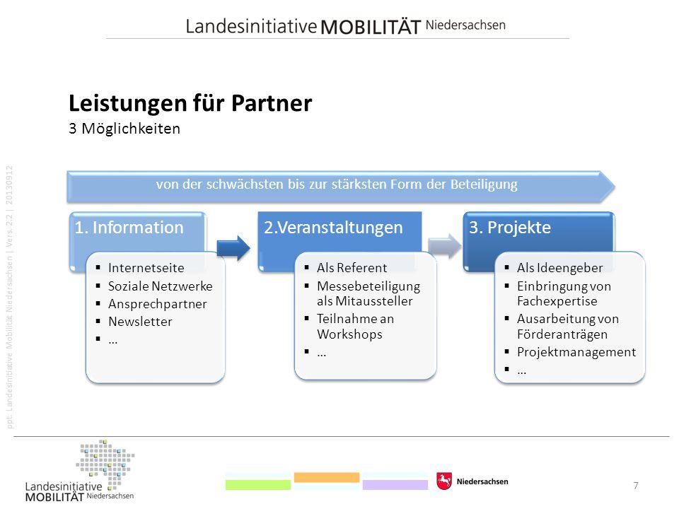 ppt. Landesinitiative Mobilität Niedersachsen   Vers. 2.2   20130912 Leistungen für Partner 3 Möglichkeiten 7 1. Information  Internetseite  Soziale