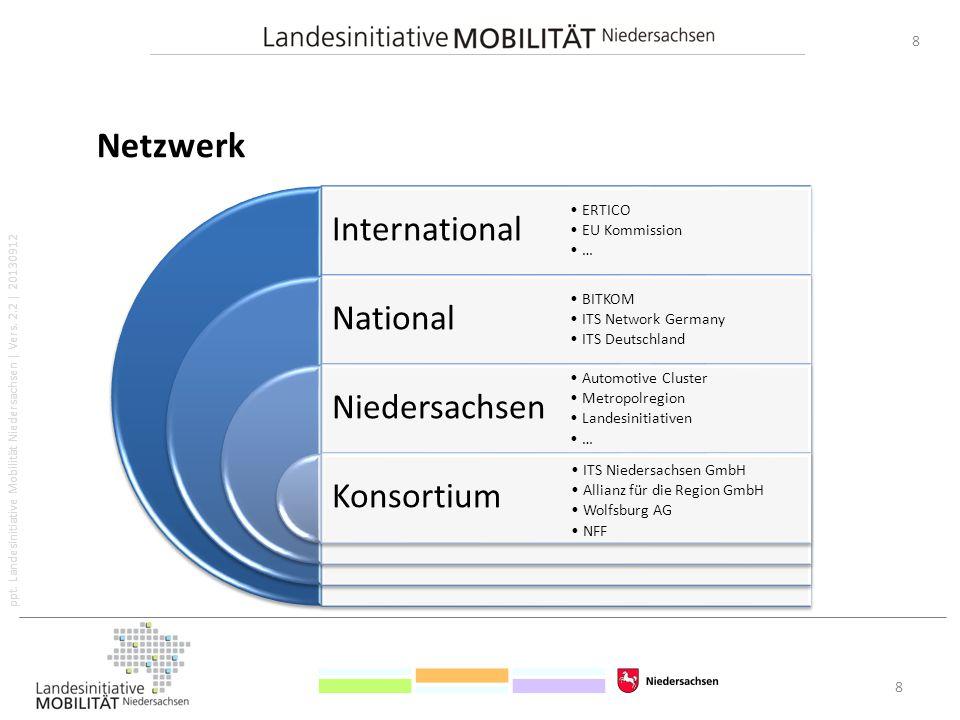 ppt. Landesinitiative Mobilität Niedersachsen   Vers. 2.2   20130912 8 8 Netzwerk International National Niedersachsen ERTICO EU Kommission … BITKOM I