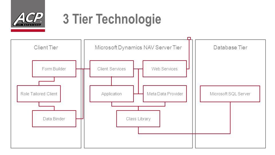 3 Tier Technologie Client TierDatabase TierMicrosoft Dynamics NAV Server Tier Form Builder Role Tailored Client Data Binder Client ServicesWeb Services ApplicationMeta Data Provider Class Library Microsoft SQL Server