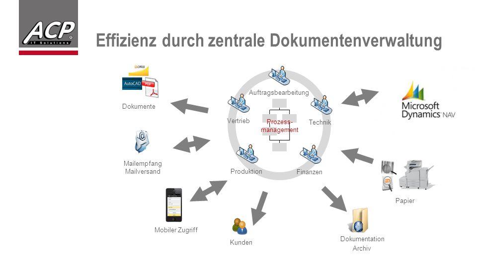 Effizienz durch zentrale Dokumentenverwaltung Mailempfang Mailversand Dokumente Vertrieb Auftragsbearbeitung Technik Produktion Finanzen Mobiler Zugriff Prozess- management Dokumentation Archiv Kunden Papier ERP
