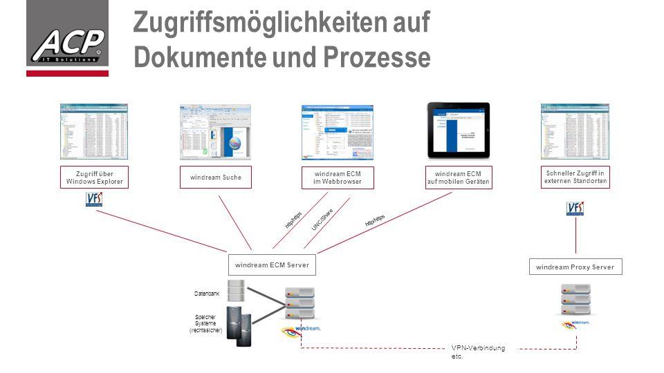 Zugriffsmöglichkeiten auf Dokumente und Prozesse Datenbank Zugriff über Windows Explorer windream ECM Server Speicher Systeme (rechtssicher) windream Suche http/https UNC/Share http/https windream ECM im Webbrowser windream ECM auf mobilen Geräten VPN-Verbindung etc.