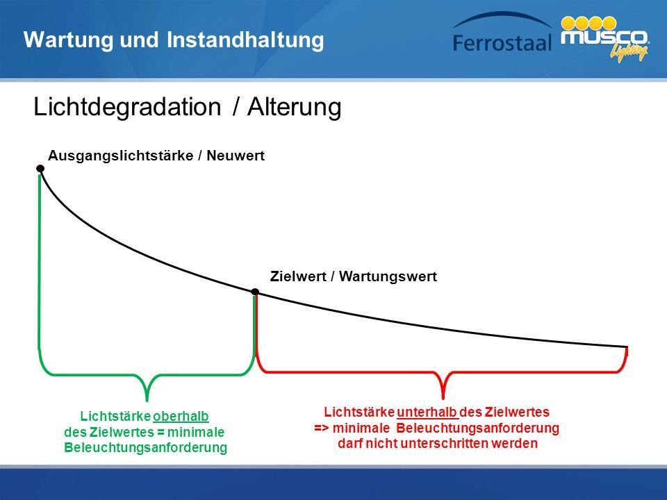 Lichtstärke unterhalb des Zielwertes => minimale Beleuchtungsanforderung darf nicht unterschritten werden Ausgangslichtstärke / Neuwert Zielwert / War
