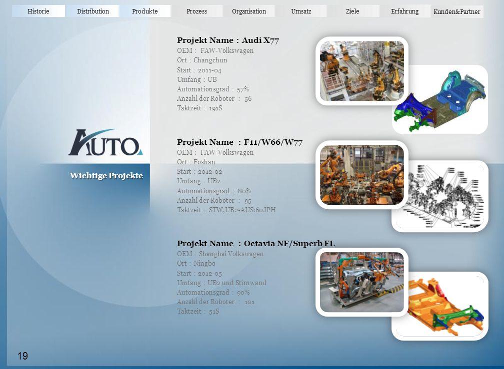 HistorieDistributionProdukteProzessOrganisationUmsatz Erfahrung Ziele Kunden&Partner Projekt Name : Audi X77 OEM : FAW-Volkswagen Ort : Changchun Start : 2011-04 Umfang : UB Automationsgrad : 57% Anzahl der Roboter : 56 Taktzeit : 191S Projekt Name : F11/W66/W77 OEM : FAW-Volkswagen Ort : Foshan Start : 2012-02 Umfang : UB2 Automationsgrad : 80% Anzahl der Roboter : 95 Taktzeit : STW,UB2-AUS:60JPH Projekt Name : Octavia NF/Superb FL OEM : Shanghai Volkswagen Ort : Ningbo Start : 2012-05 Umfang : UB2 und Stirnwand Automationsgrad : 90% Anzahl der Roboter : 101 Taktzeit : 51S Wichtige Projekte 19