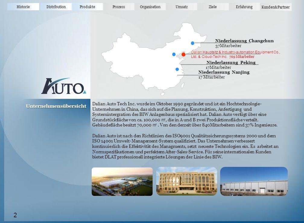 HistorieDistributionProdukteProzessOrganisationUmsatz Erfahrung Ziele Kunden&Partner Unternehmensübersicht 2 Dalian Hauptsitz & Industry-automation Equipment Co., Ltd.