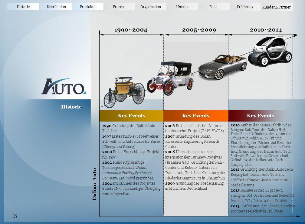 HistorieDistributionProdukteProzessOrganisationUmsatz Erfahrung Ziele Kunden&Partner Historie 3 Key Events 1990~20042005~20092010~2014 1990 Gründung der Dalian Auto Tech Inc.