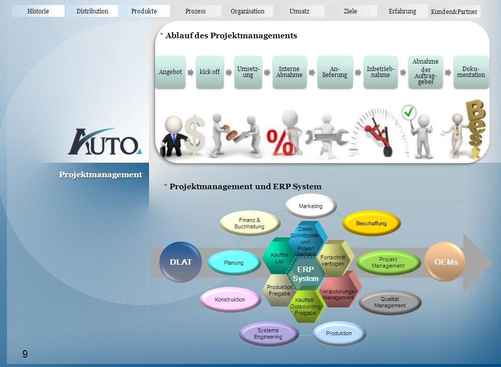 HistorieDistributionProdukteProzessOrganisationUmsatz Erfahrung Ziele Kunden&Partner Kunden und Partner 20