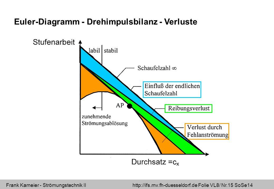 Frank Kameier - Strömungstechnik II http://ifs.mv.fh-duesseldorf.de Folie VL8/ Nr.15 SoSe14 Euler-Diagramm - Drehimpulsbilanz - Verluste