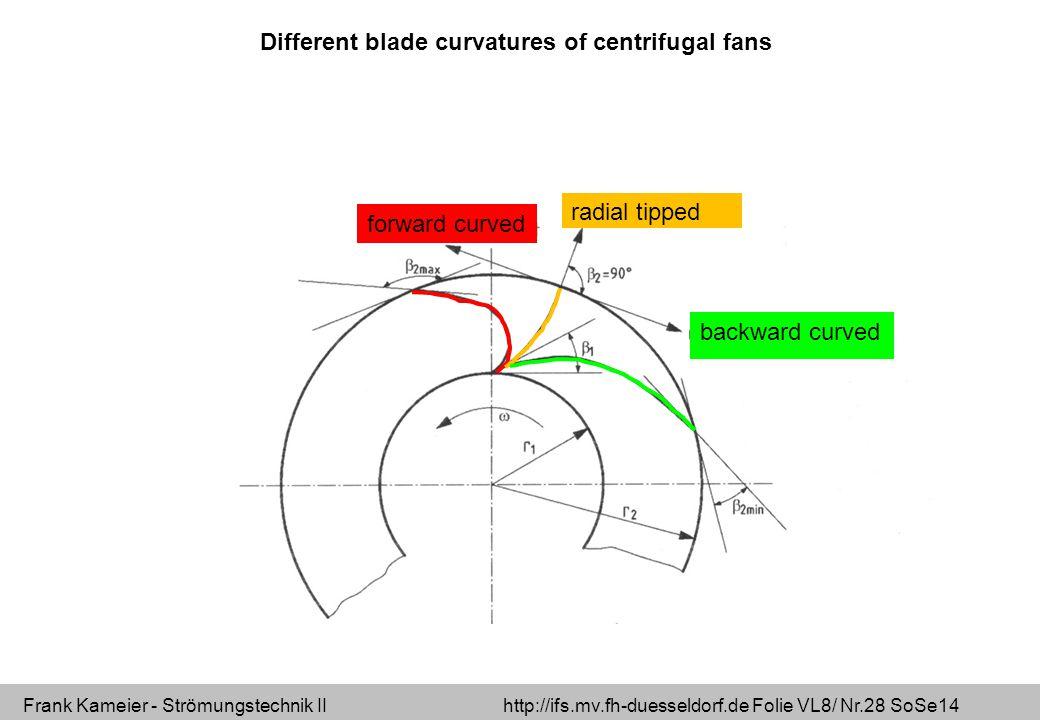 Frank Kameier - Strömungstechnik II http://ifs.mv.fh-duesseldorf.de Folie VL8/ Nr.28 SoSe14 forward curved radial tipped backward curved Different blade curvatures of centrifugal fans