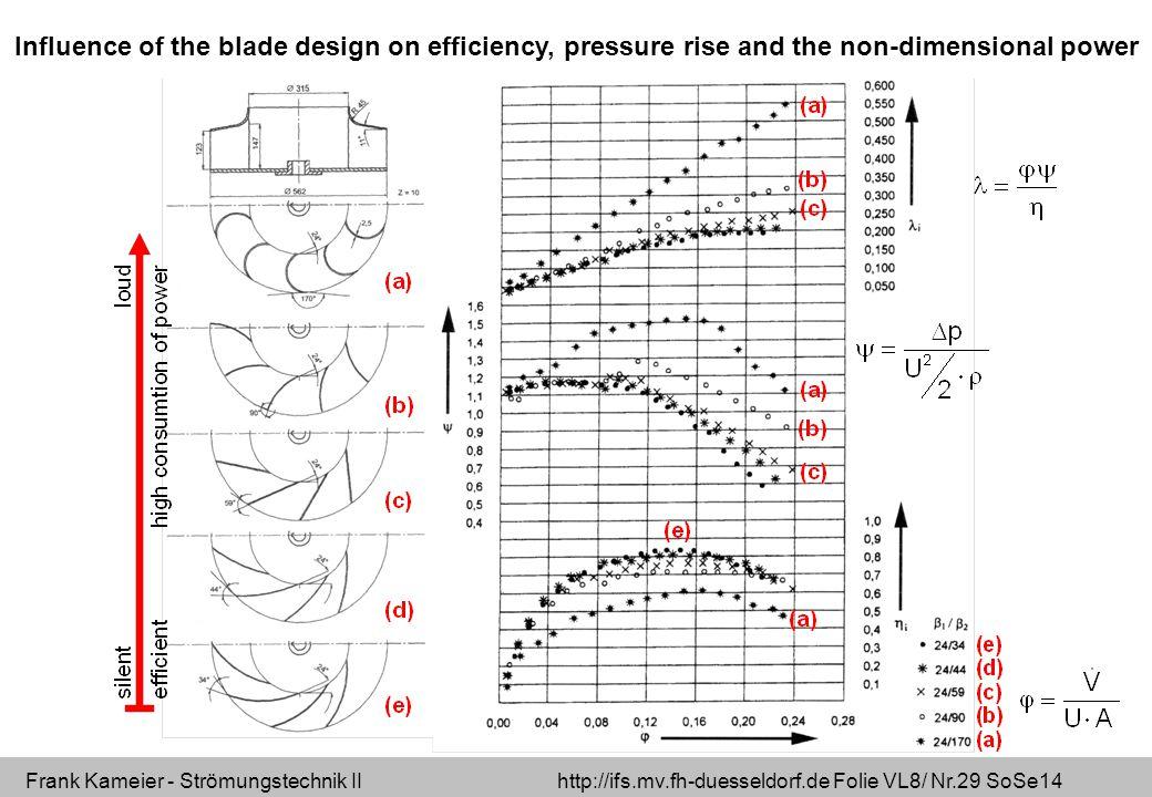 Frank Kameier - Strömungstechnik II http://ifs.mv.fh-duesseldorf.de Folie VL8/ Nr.29 SoSe14 Influence of the blade design on efficiency, pressure rise and the non-dimensional power