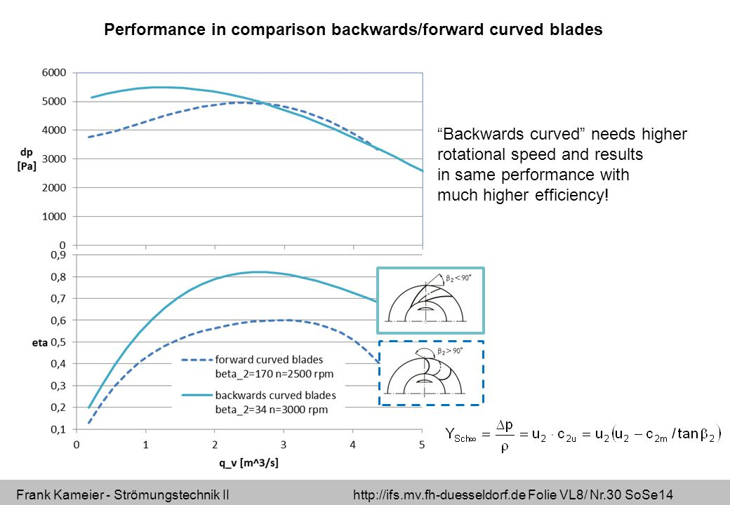 Frank Kameier - Strömungstechnik II http://ifs.mv.fh-duesseldorf.de Folie VL8/ Nr.30 SoSe14 Performance in comparison backwards/forward curved blades Backwards curved needs higher rotational speed and results in same performance with much higher efficiency!
