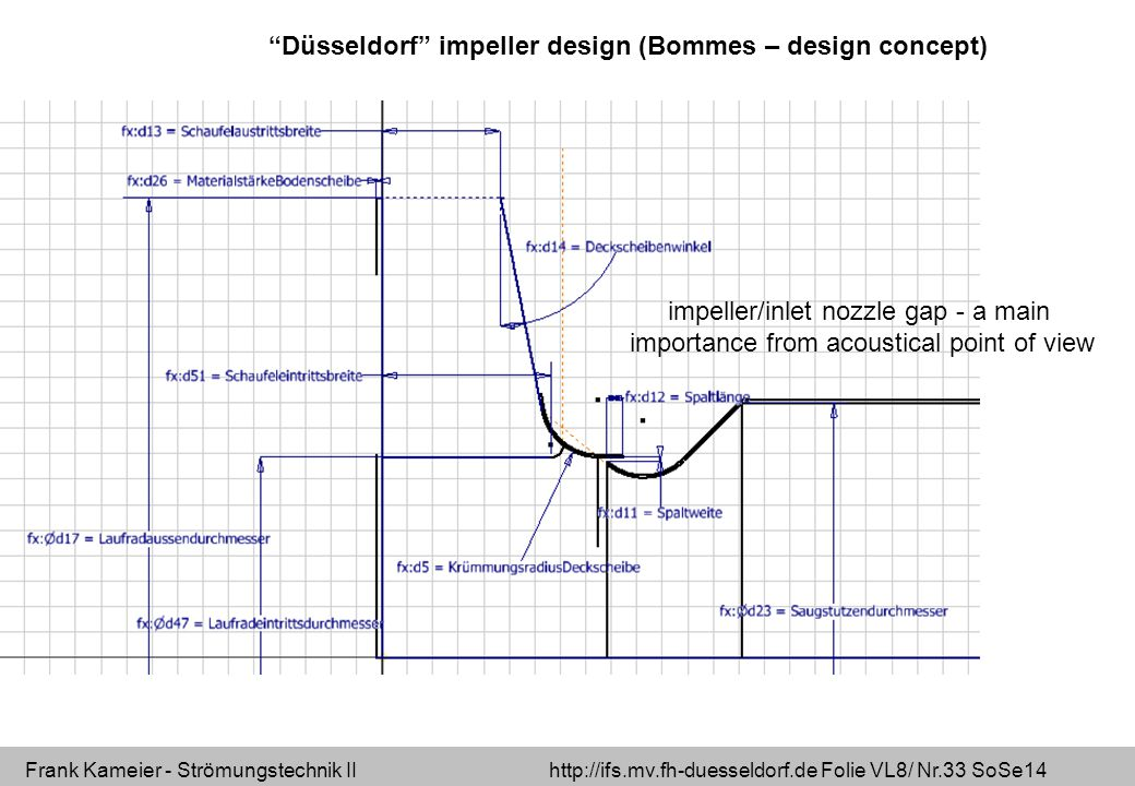 Frank Kameier - Strömungstechnik II http://ifs.mv.fh-duesseldorf.de Folie VL8/ Nr.33 SoSe14 Düsseldorf impeller design (Bommes – design concept) impeller/inlet nozzle gap - a main importance from acoustical point of view