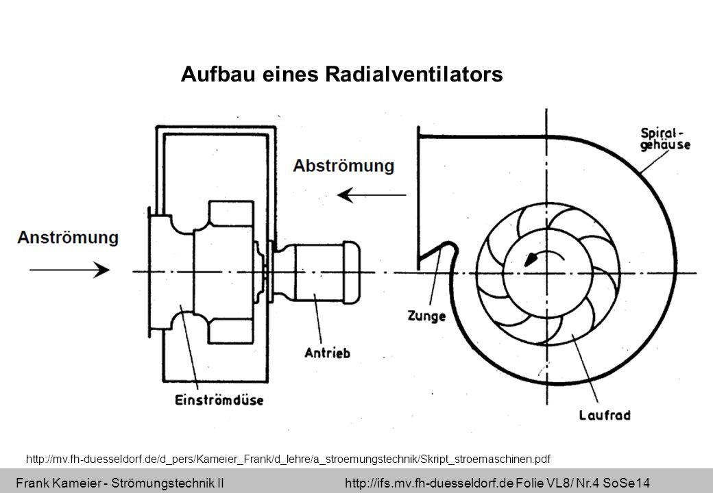 Frank Kameier - Strömungstechnik II http://ifs.mv.fh-duesseldorf.de Folie VL8/ Nr.25 SoSe14 Industrial ventilation fan for a broad operating range There is no benefit of a centrifugal fan with forward curved blades to a machine with backwards curved Blades.