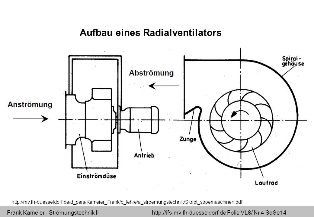Frank Kameier - Strömungstechnik II http://ifs.mv.fh-duesseldorf.de Folie VL8/ Nr.5 SoSe14 Spiralgehäuse Jeder Ventilator ohne Gehäuse mit logarithmischer Spirale kann aerodynamisch verbessert werden.