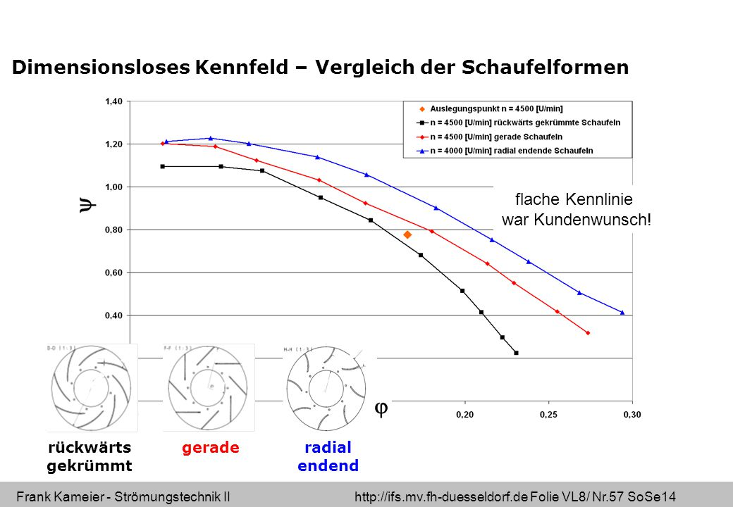 Frank Kameier - Strömungstechnik II http://ifs.mv.fh-duesseldorf.de Folie VL8/ Nr.57 SoSe14 rückwärts gekrümmt geraderadial endend Dimensionsloses Kennfeld – Vergleich der Schaufelformen flache Kennlinie war Kundenwunsch!