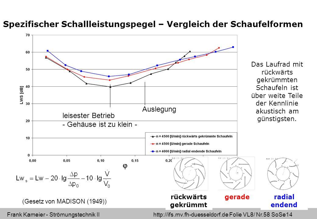 Frank Kameier - Strömungstechnik II http://ifs.mv.fh-duesseldorf.de Folie VL8/ Nr.58 SoSe14 Das Laufrad mit rückwärts gekrümmten Schaufeln ist über weite Teile der Kennlinie akustisch am günstigsten.