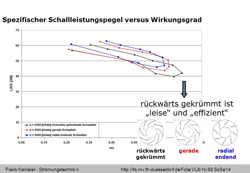 """Frank Kameier - Strömungstechnik II http://ifs.mv.fh-duesseldorf.de Folie VL8/ Nr.59 SoSe14 Spezifischer Schallleistungspegel versus Wirkungsgrad 59 rückwärts gekrümmt ist """"leise und """"effizient rückwärts gekrümmt gerade radial endend"""