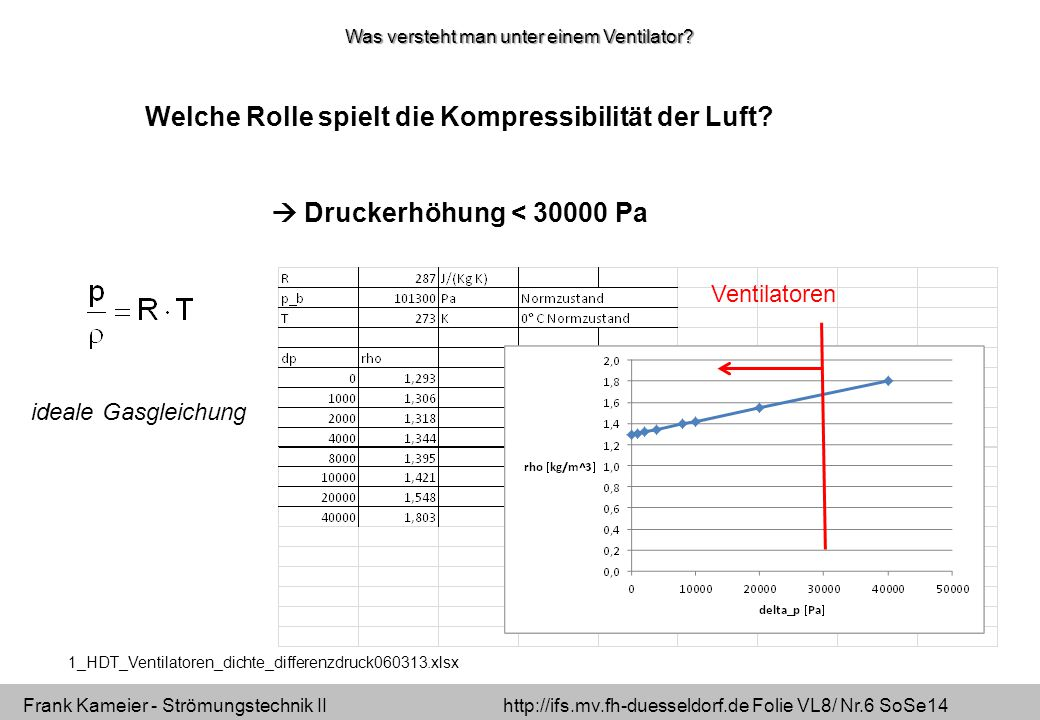 Frank Kameier - Strömungstechnik II http://ifs.mv.fh-duesseldorf.de Folie VL8/ Nr.37 SoSe14 impeller with volute casing free-wheeling impeller without casing Investigation of up-stream effects on the flow in an impeller blade section