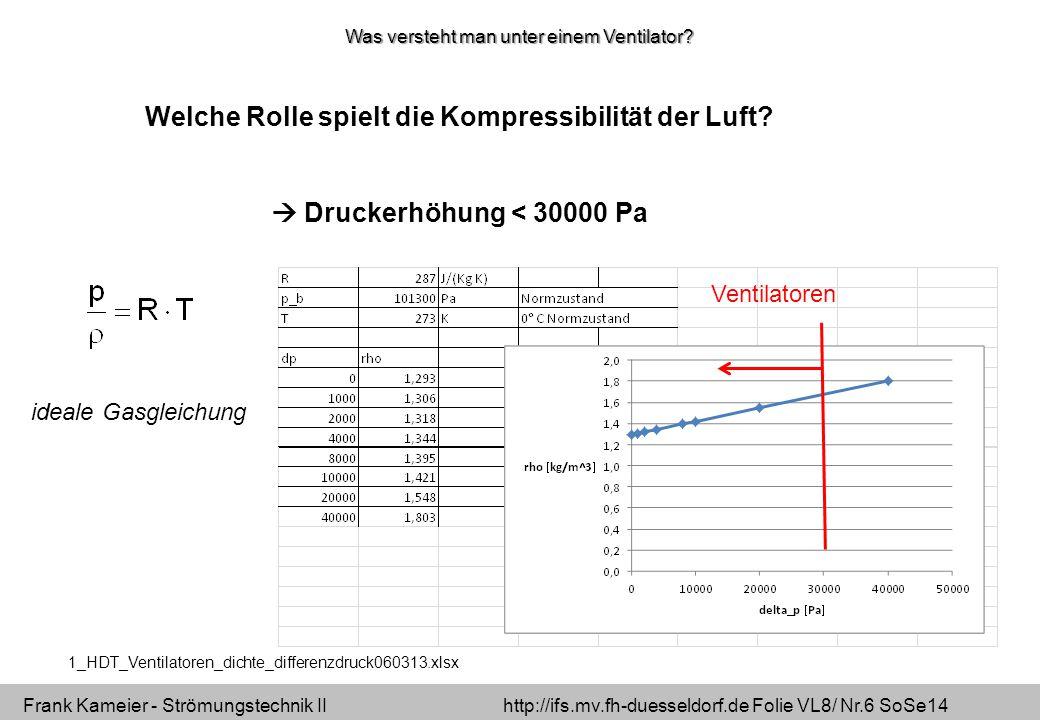Frank Kameier - Strömungstechnik II http://ifs.mv.fh-duesseldorf.de Folie VL8/ Nr.6 SoSe14 Welche Rolle spielt die Kompressibilität der Luft.