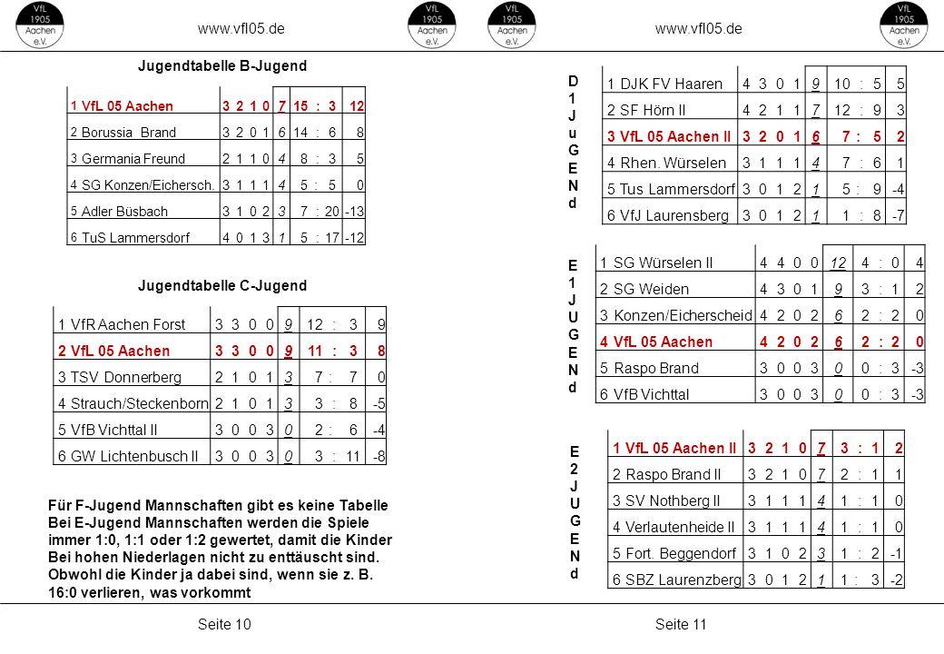 www.vfl05.de Seite 11Seite 10 ZEICHENERKLÄRUNG Erzeugt: 04.05.2011 04:33 Jugendtabelle B-Jugend 1 VfL 05 Aachen3210715 :312 2 Borussia Brand3201614 :6