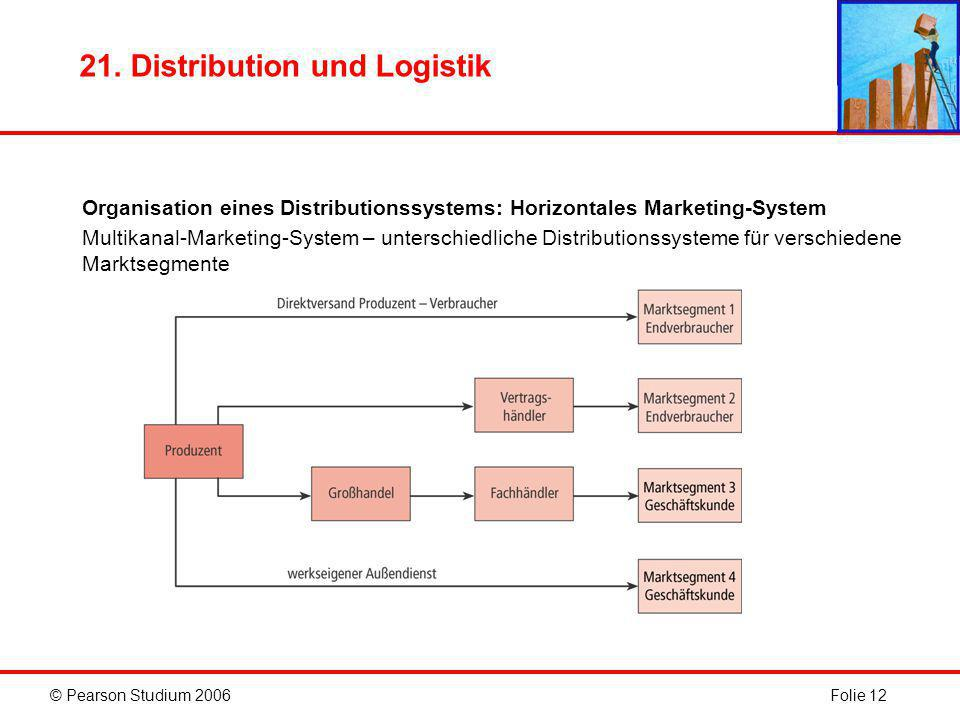 © Pearson Studium 2006Folie 12 21. Distribution und Logistik Organisation eines Distributionssystems: Horizontales Marketing-System Multikanal-Marketi