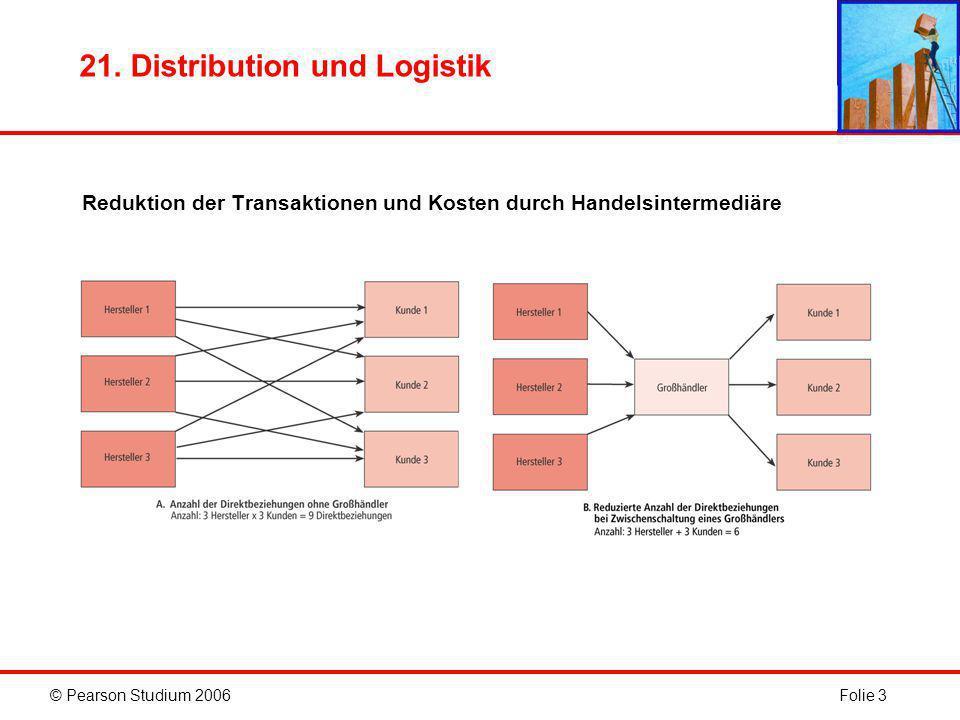 © Pearson Studium 2006Folie 24 21. Distribution und Logistik Das Management der Supply Chain