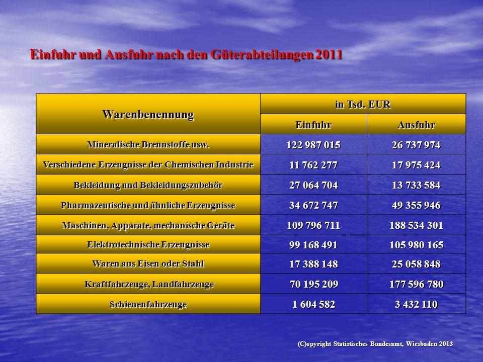 Einfuhr und Ausfuhr nach den Güterabteilungen 2011 Warenbenennung in Tsd. EUR EinfuhrAusfuhr Mineralische Brennstoffe usw. 122 987 015 26 737 974 Vers