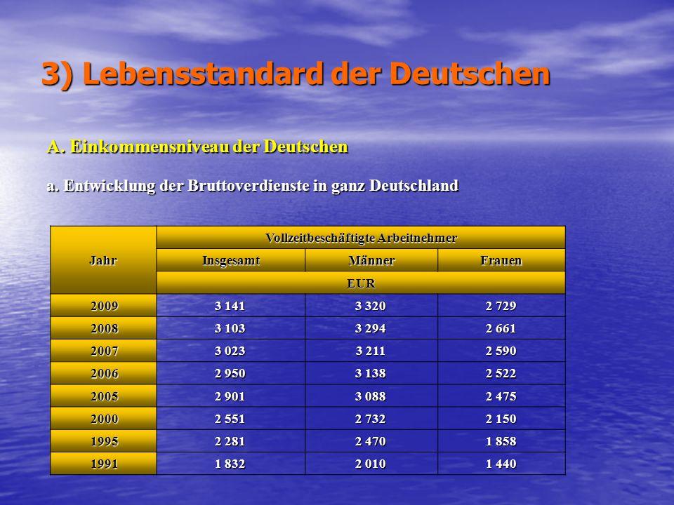 3) Lebensstandard der Deutschen Jahr Vollzeitbeschäftigte Arbeitnehmer InsgesamtMännerFrauen EUR 20093 1413 3202 729 20083 1033 2942 661 20073 0233 21