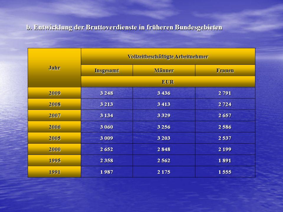 Jahr Vollzeitbeschäftigte Arbeitnehmer InsgesamtMännerFrauen EUR 20093 2483 4362 791 20083 2133 4132 724 20073 1343 3292 657 20063 0603 2562 586 20053