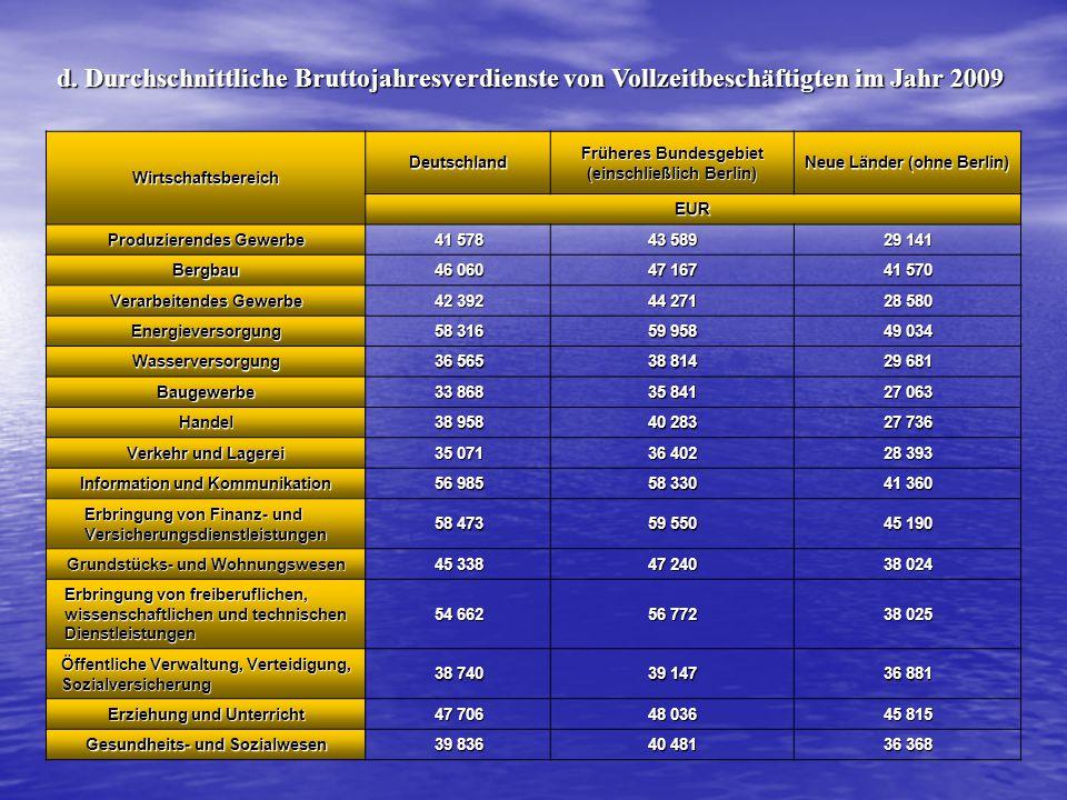 Wirtschaftsbereich Deutschland Früheres Bundesgebiet (einschließlich Berlin) Neue Länder (ohne Berlin) EUR Produzierendes Gewerbe 41 57843 58929 141 B