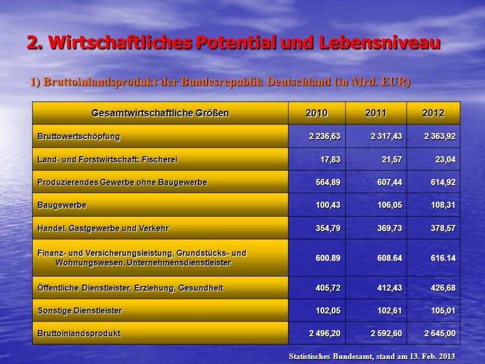 2. Wirtschaftliches Potential und Lebensniveau Gesamtwirtschaftliche Größen 201020112012 Bruttowertschöpfung 2 236,63 2 317,43 2 363,92 Land- und Fors