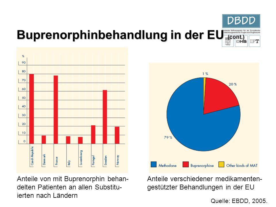 Buprenorphinbehandlung in der EU (cont.) Anteile verschiedener medikamenten- gestützter Behandlungen in der EU Anteile von mit Buprenorphin behan- del