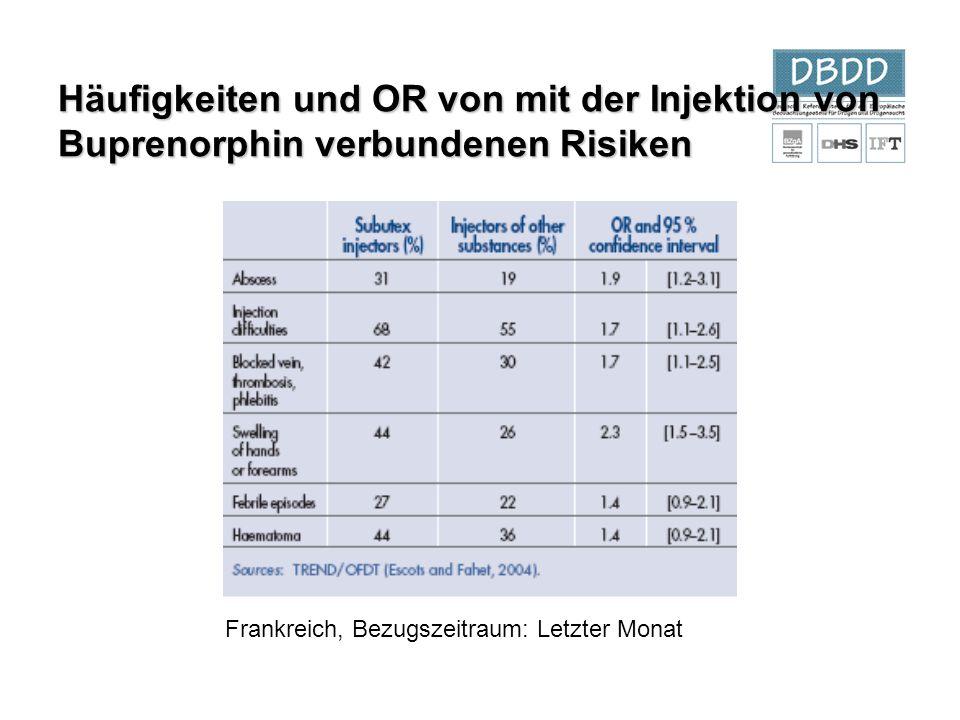 Häufigkeiten und OR von mit der Injektion von Buprenorphin verbundenen Risiken Frankreich, Bezugszeitraum: Letzter Monat