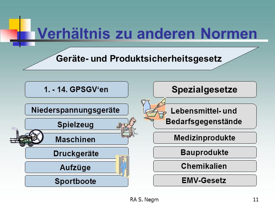 RA S. Negm11 Verhältnis zu anderen Normen Niederspannungsgeräte Spielzeug Maschinen Druckgeräte Aufzüge Sportboote 1. - 14. GPSGV'en Geräte- und Produ