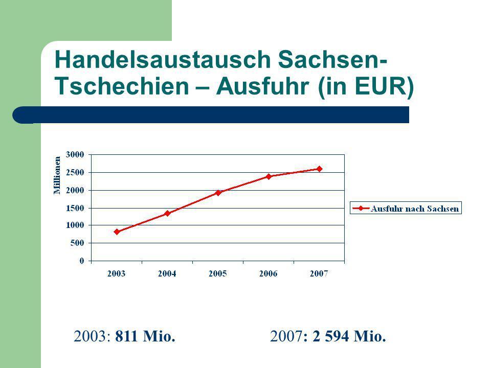 Handelsaustausch Sachsen- Tschechien – Einfuhr (in EUR) 2003: 702 Mio. 2007: 1 194 Mio.