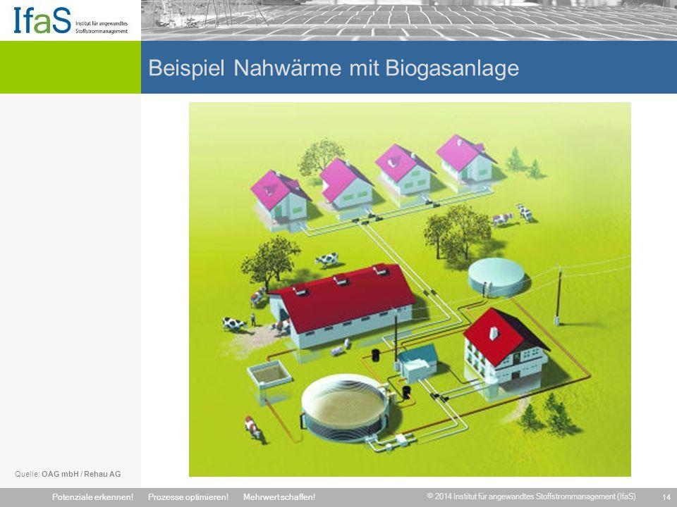 © 2014 Institut für angewandtes Stoffstrommanagement (IfaS) Potenziale erkennen!Prozesse optimieren!Mehrwert schaffen! Beispiel Nahwärme mit Biogasanl