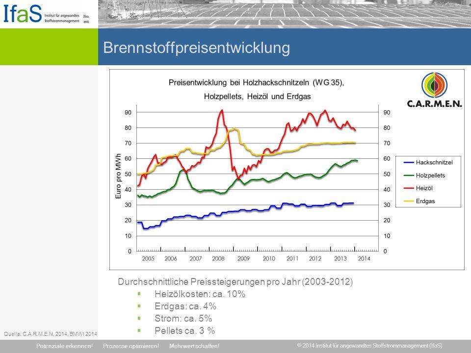 © 2014 Institut für angewandtes Stoffstrommanagement (IfaS) Potenziale erkennen!Prozesse optimieren!Mehrwert schaffen! Brennstoffpreisentwicklung Durc