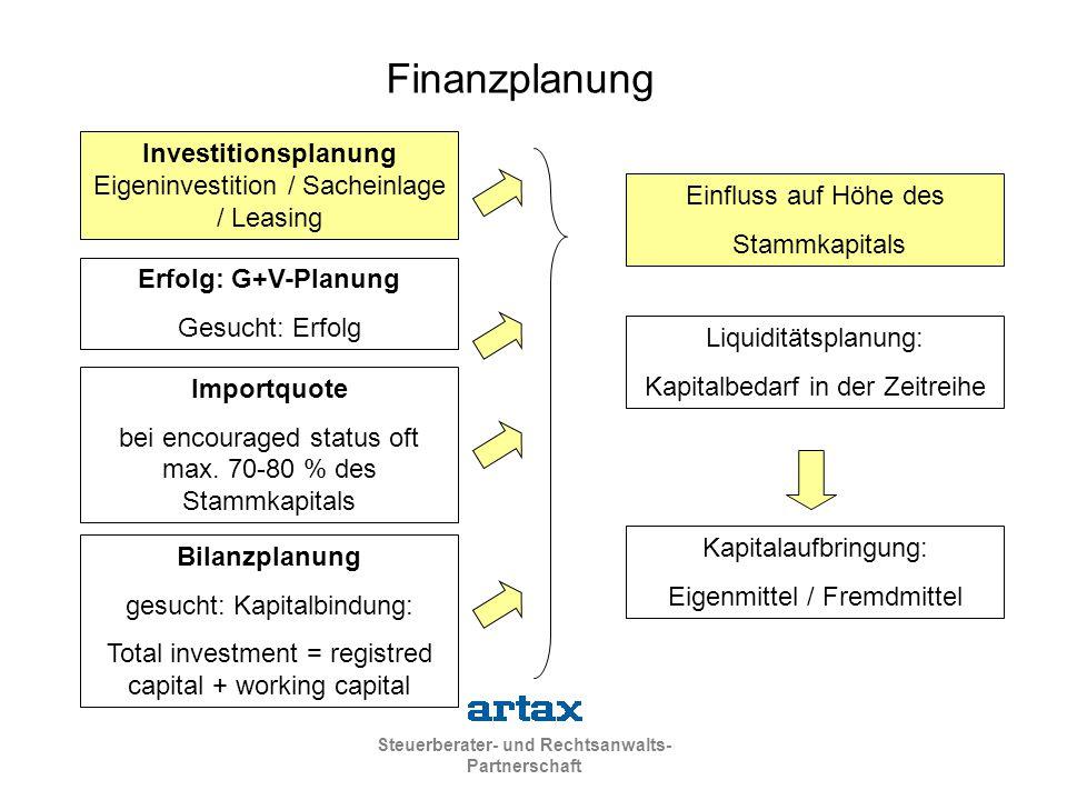 Steuerberater- und Rechtsanwalts- Partnerschaft Erfolg: G+V-Planung Gesucht: Erfolg Bilanzplanung gesucht: Kapitalbindung: Total investment = registre