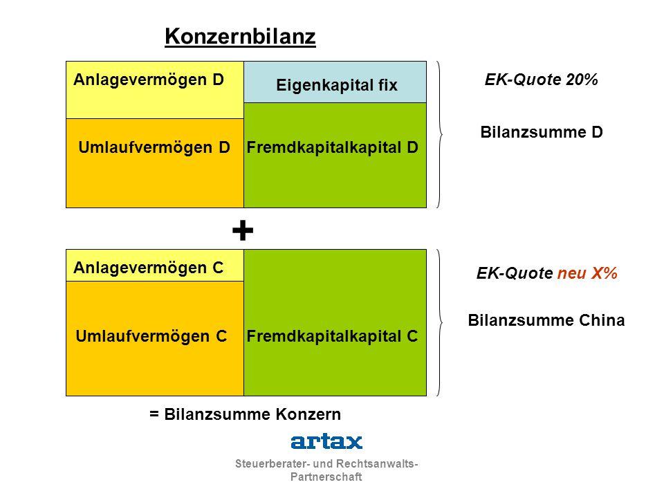 Steuerberater- und Rechtsanwalts- Partnerschaft Eigenkapital fix Fremdkapitalkapital D Anlagevermögen D Umlaufvermögen D Bilanzsumme D EK-Quote 20% Fr