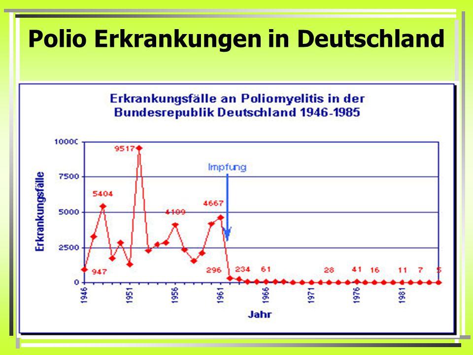 Polio Erkrankungen in Deutschland