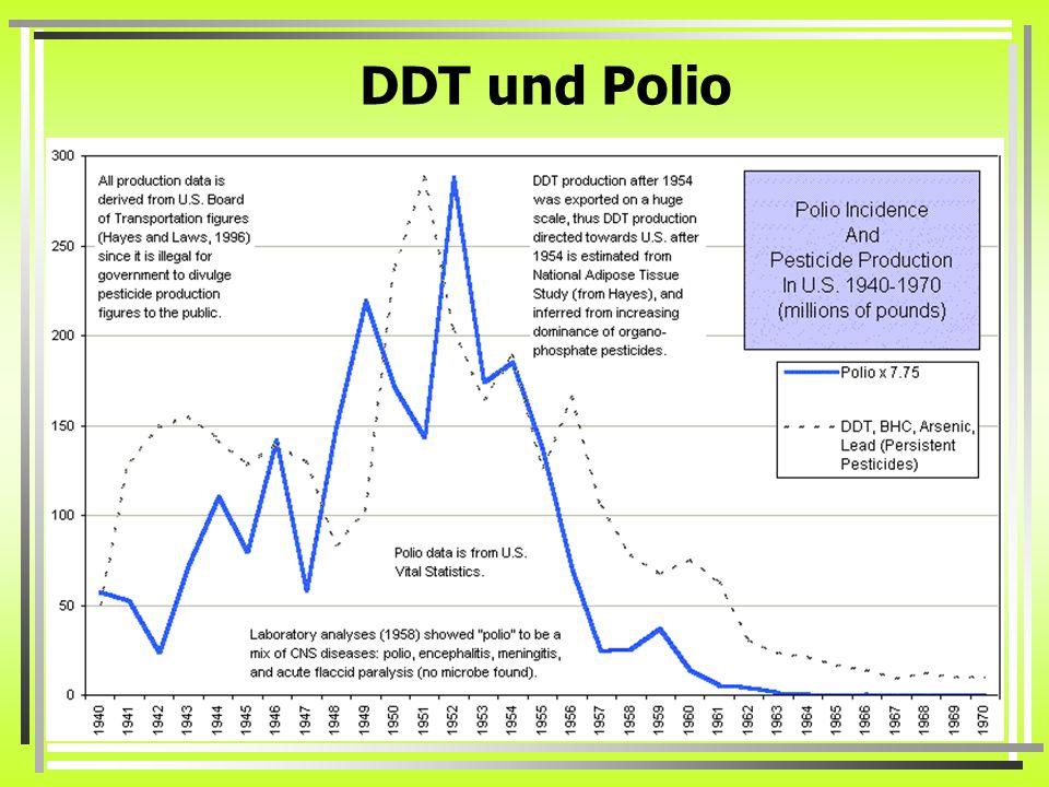 DDT und Polio