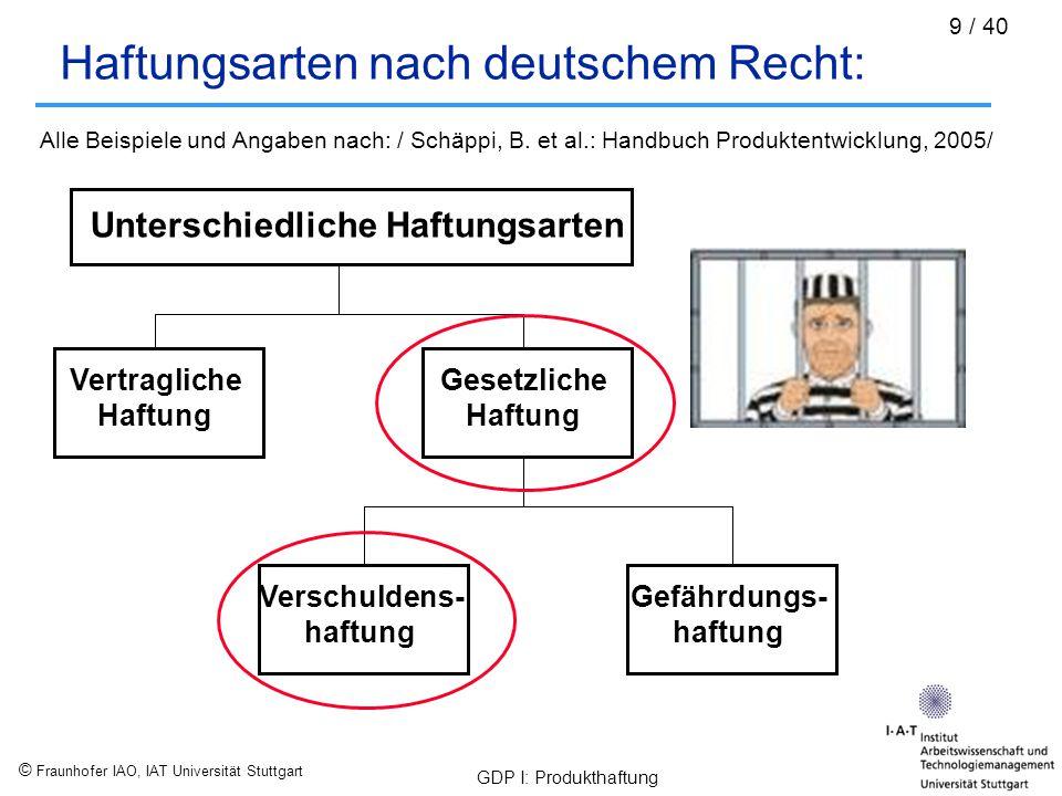 © Fraunhofer IAO, IAT Universität Stuttgart GDP I: Produkthaftung 9 / 40 Haftungsarten nach deutschem Recht: Unterschiedliche Haftungsarten Vertraglic