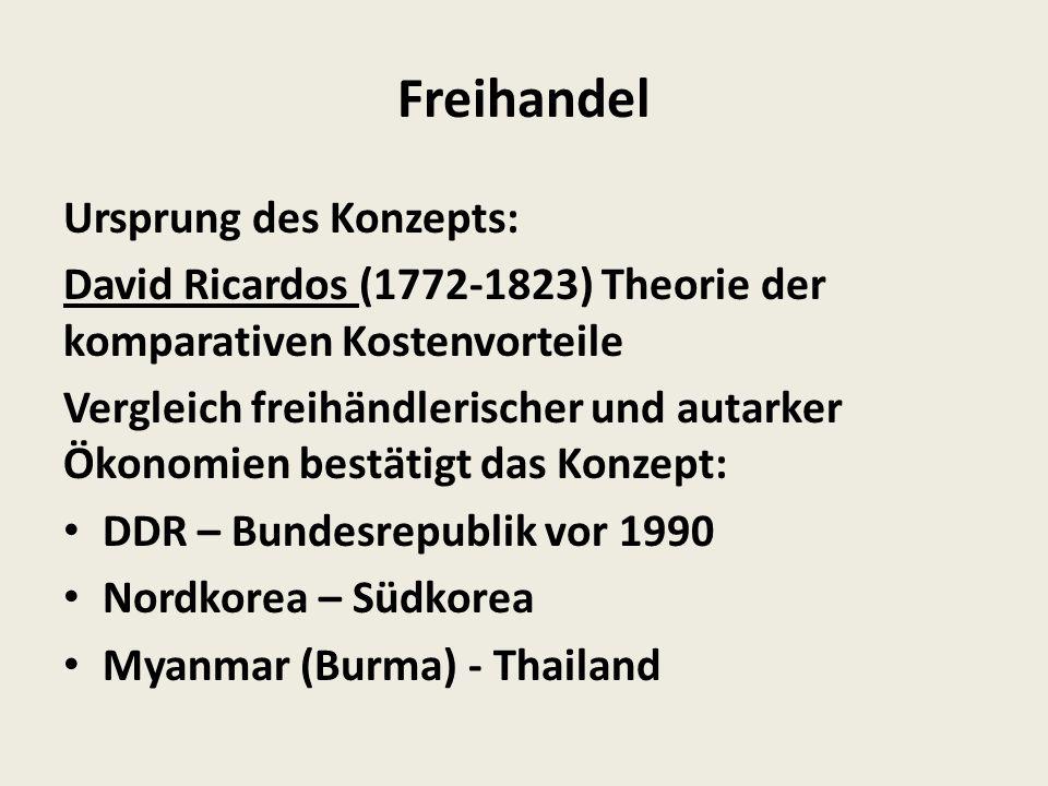 Freihandel Ursprung des Konzepts: David Ricardos (1772-1823) Theorie der komparativen Kostenvorteile Vergleich freihändlerischer und autarker Ökonomien bestätigt das Konzept: DDR – Bundesrepublik vor 1990 Nordkorea – Südkorea Myanmar (Burma) - Thailand