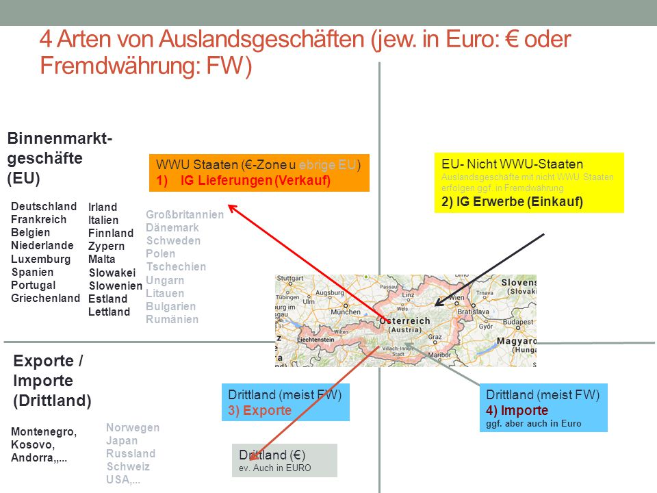1 IG Lieferung (€ oder FW) 2 IG Erwerb (€ oder FW) Erlösbuchung2 Kundenkonto/4 Erl.